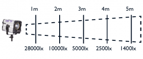 HEDLER Profilux® LED 1000X mit ca. 5600K und CRI>95